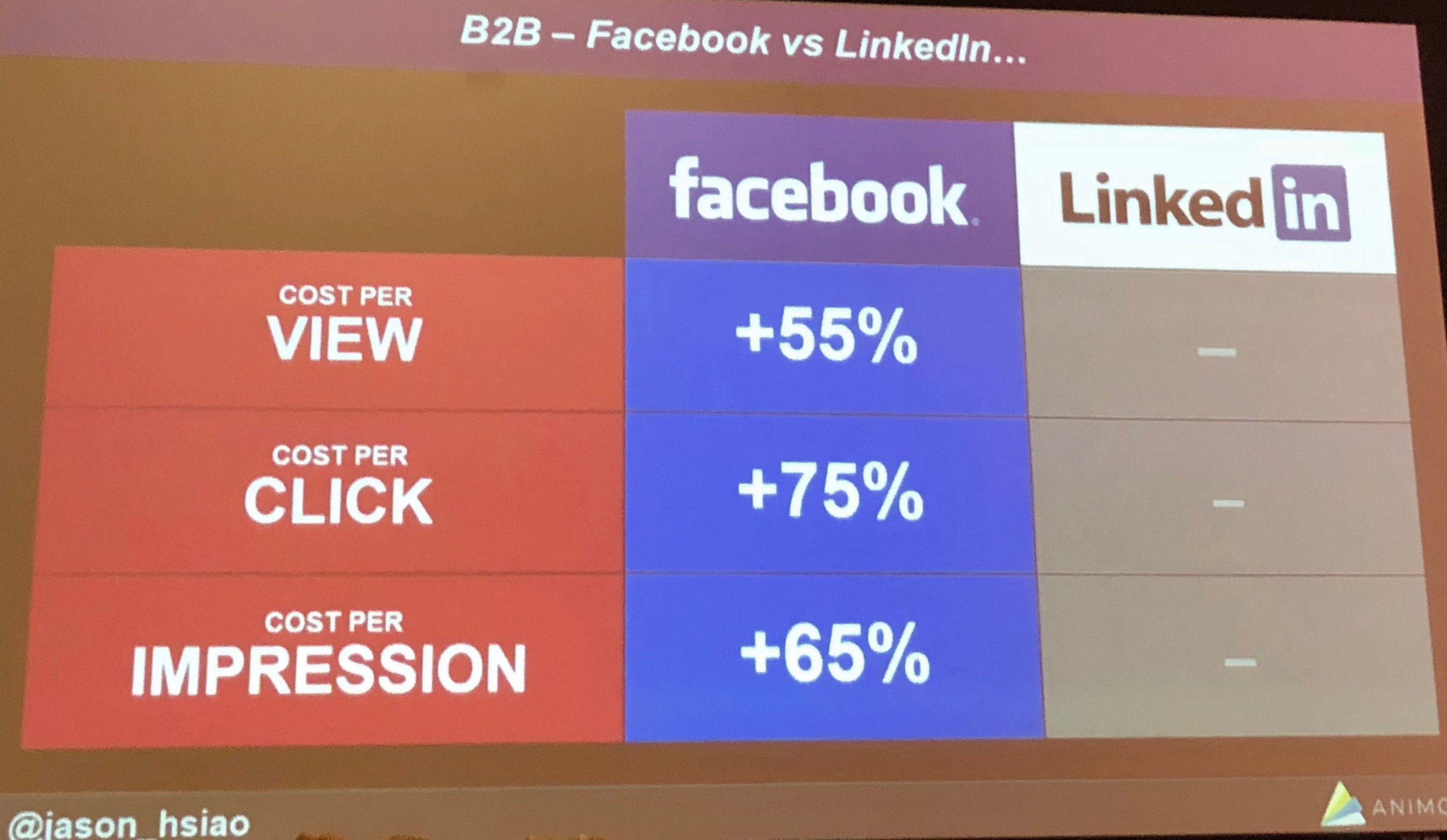 Facebook ads versus LinkedIn ads performance