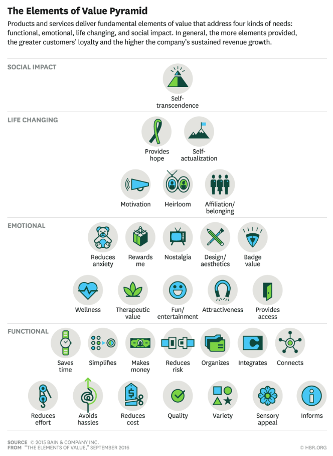 The Elements of Value Pyramid by Harvard Business Review